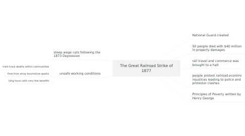 Mind Map: The Great Railroad Strike of 1877