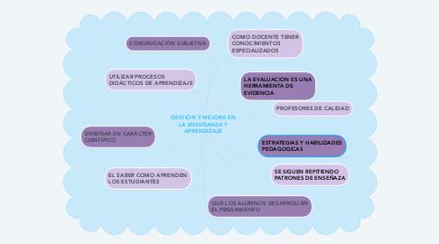 Mind Map: GESTIÓN Y MEJORA EN LA ENSEÑANZA Y APRENDIZAJE