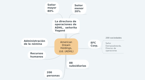 Mind Map: American Dream Holdings, Ltd. (ADHL)