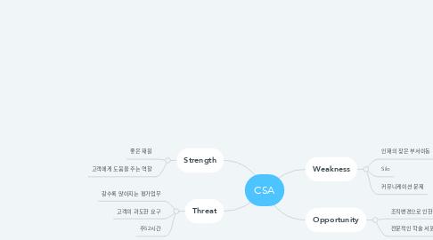 Mind Map: CSA