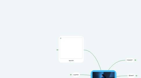 Mind Map: Небезпеки інтернету