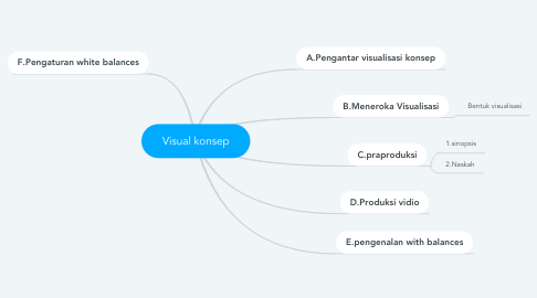 Mind Map: Visual konsep