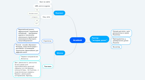 Mind Map: Acadesk