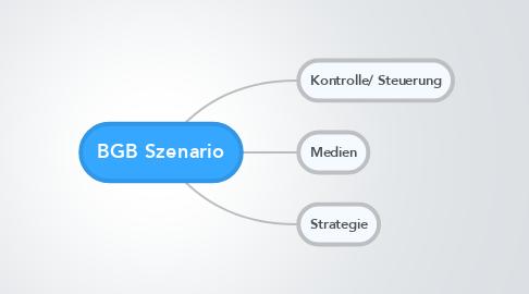 Mind Map: BGB Szenario