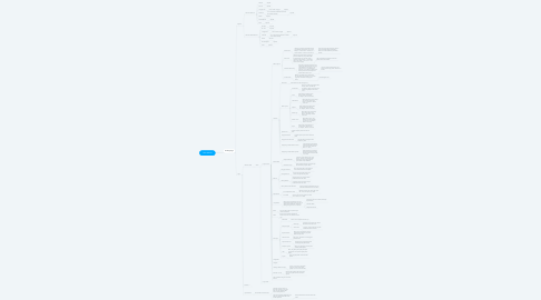 Mind Map: Yakes Mobile