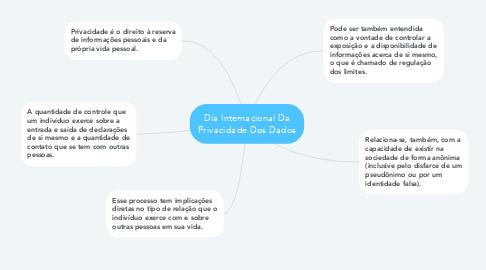 Mind Map: Dia Internacional Da Privacidade Dos Dados