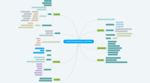 Mind Map: observations
