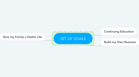 Mind Map: SET OF GOALS