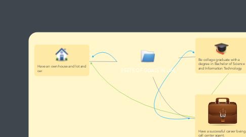 Mind Map: 3 SETS OF GOALS IN LIFE