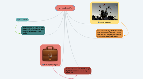 Mind Map: My goals in life