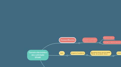 Mind Map: Correio electrónico não solicitado SPAM