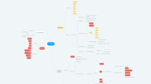 Mind Map: IC TOOLS