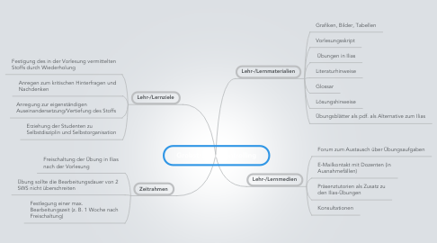 Mind Map: Grobstruktur Controlling