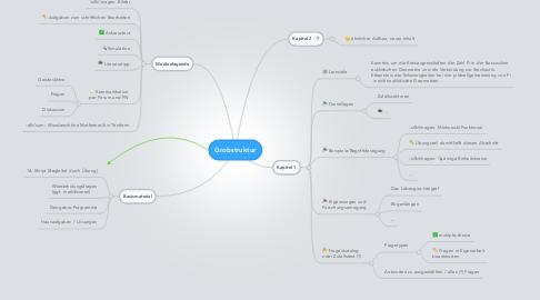 Mind Map: Grobstruktur