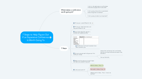 Mind Map: 7 Steps to Help Figure Out If an Expensive Conference Is Worth Going To