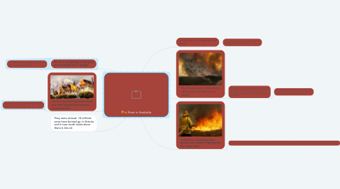 Mind Map: Fires in Australia