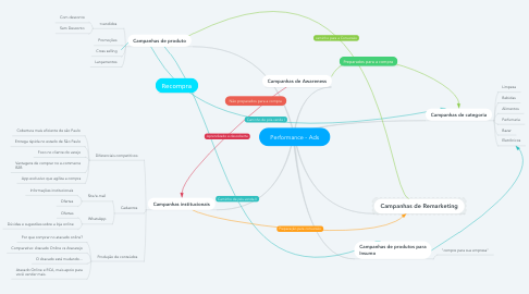 Mind Map: Performance - Ads