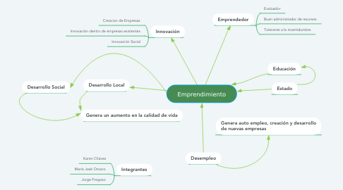 Mind Map: Emprendimiento