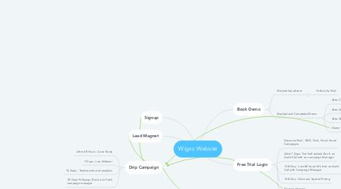 Mind Map: Wigzo Website