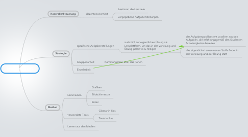 Mind Map: Szenarium EBWL