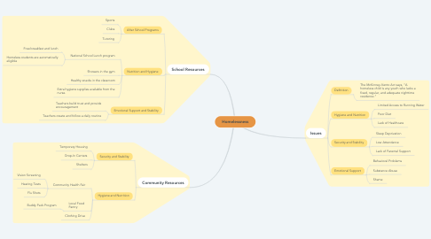 Mind Map: Homelessness