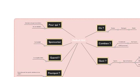 Mind Map: Redbull BSE