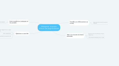 Mind Map: Entreprise : 4 raisons d'avoir une page facebook