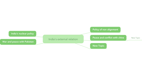 Mind Map: India's external relation