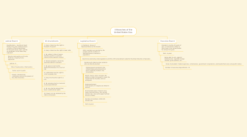 Mind Map: 3 Branches of the United States Gov.