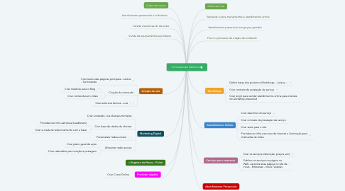 Mind Map: Compreensão Sistêmica
