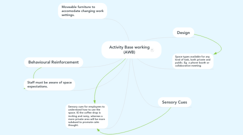 Mind Map: Activity Base working (AWB)