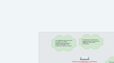 Mind Map: ENFOQUE DE COMPETENCIA Y HABILIDADES  DEL PENSAMIENTO
