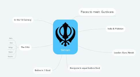 Mind Map: Sikhism
