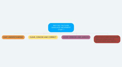Mind Map: WHY DID THE PLAIN LANGUAGE MOVEMENT START ?