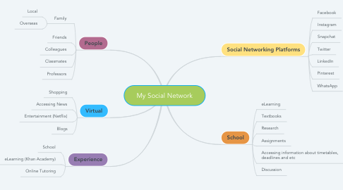 Mind Map: My Social Network