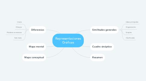 Mind Map: Representaciones Gráficas
