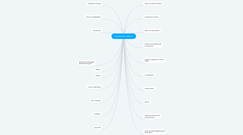 Mind Map: SUSTAINABLE BRAND