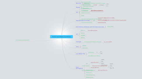 Mind Map: Technical side of Watson, David Boloker