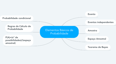 Mind Map: Elementos Básicos de Probabilidade