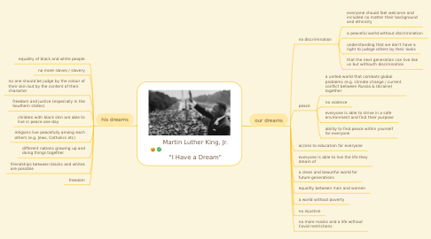 "Mind Map: Martin Luther King, Jr.  ""I Have a Dream"""