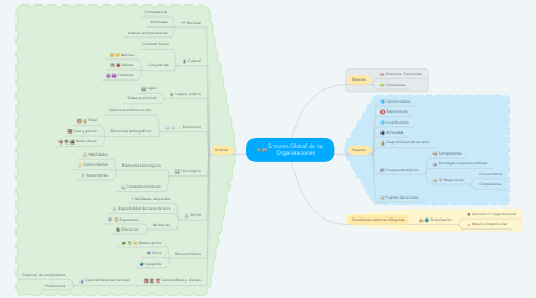 Mind Map: Entorno Global de las Organizaciones