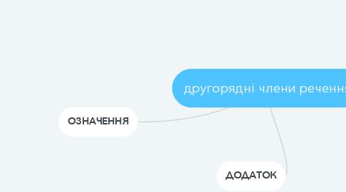 Mind Map: другорядні члени речення