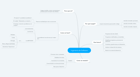 Mind Map: Ingeniería de Software