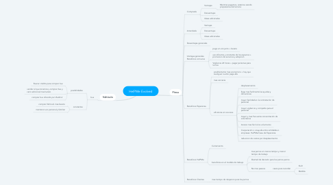 Mind Map: HelPMe Evolved