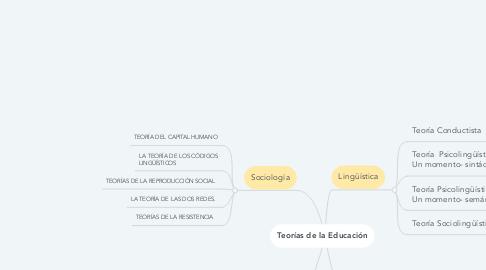 Mind Map: Teorías de la Educación