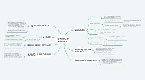 Mind Map: CARACTERISTICAS FISICAS DE UN AEROPUERTO