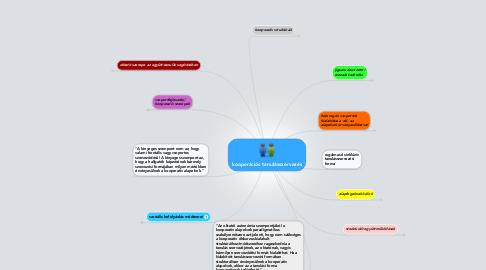 Mind Map: kooperációs tanulásszervezés