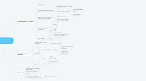 Mind Map: Modelo de desarrollo positivo en la adolescencia.