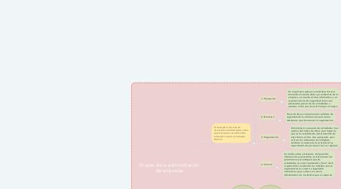Mind Map: Etapas de la administración de empresas