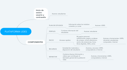 Mind Map: PLATAFORMA UDES